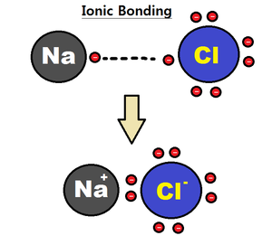 Intramolecular force - Ionic bonding between sodium and chlorine