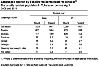 Languages of Tokelau languages of a geographic region