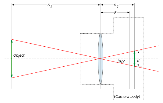 Lens angle of view.svg