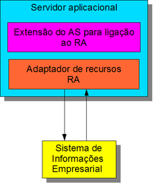 J2ee connector architecture wikip dia a enciclop dia livre for Architecture j2ee