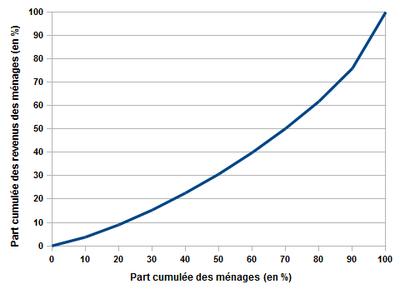 Inegalites De Revenu En France Wikipedia