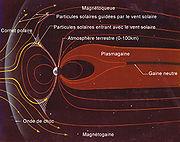 Structure de la magnétosphère terrestre.