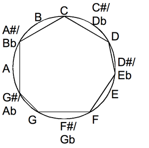 Minor scale in the chromatic circle.png