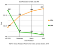 NDTV- Hansa Research Polls for the Indian general election, 2014-Seat Predictions.png