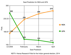 Predictions For 2014 Indian Election Predictions