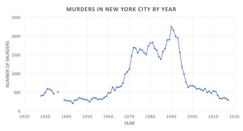 Crime in New York City - Wikipedia