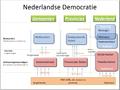 Nederlandse Democratie v1.0.png