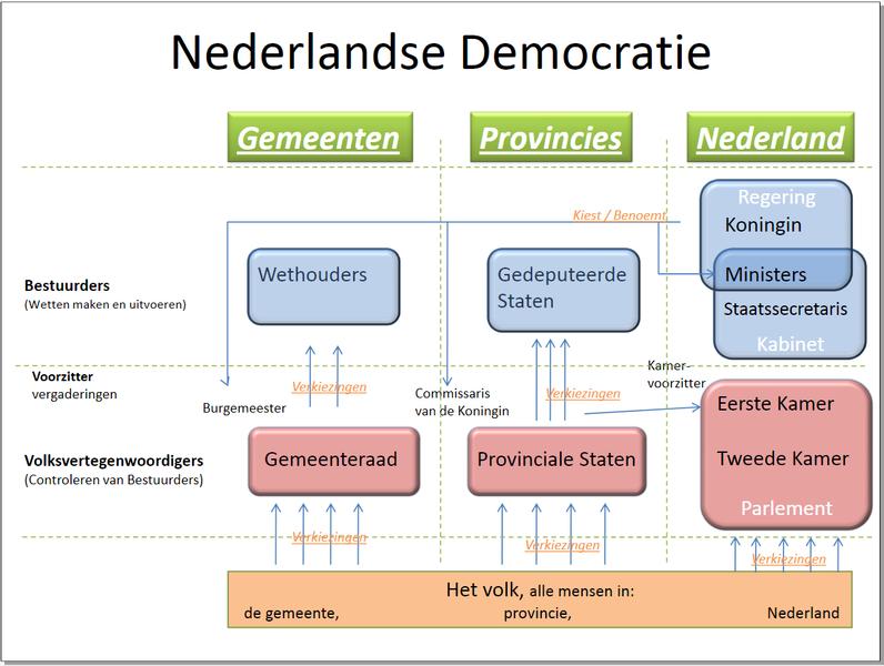 File:Nederlandse Democratie v1.0.png