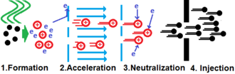 Neutral beam injection - First, plasma is formed by microwaving gas.  Next, the plasma is accelerated across a voltage drop.  This heats the ions to fusion conditions.  After this the ions are re-neutralizing.  Lastly, the neutrals are injected into the machine.