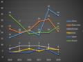 Nombre de lancements spatiaux par pays et par année.png