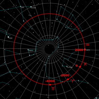Great Year - The path of the Earth's North pole projected into the heavens describes a circle which takes 25,772 years to complete. The annotations in red indicate the position of the polar point in past epochs and the constellation in which the vernal equinox occurred at that time.