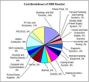 Cost Breakdown of ITER Reactor