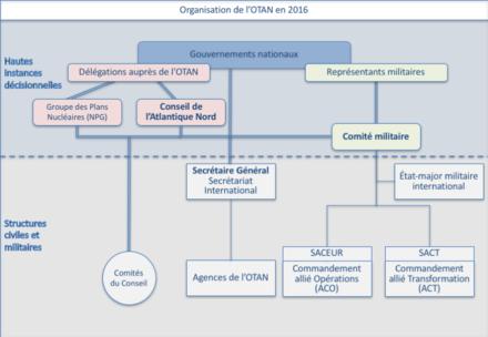 Structures Politiques Civiles Et Militaires De LOTANmodifier