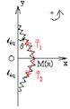 Oscillations transversales d'une balle fixée entre deux ressorts identiques - forces.png