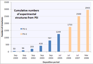 Protein Structure Initiative -  Bar chart showing growth over time of protein structures deposited by the Protein Structure Initiative into the Protein Data Bank