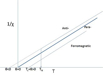 Paramagnetism - Idealized Curie–Weiss behavior; N.B. TC=θ, but TN is not θ. Paramagnetic regimes are denoted by solid lines. Close to TN or TC the behavior usually deviates from ideal.