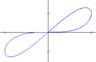Memristor - Example of pinched hysteresis curve, V versus I