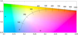 Color temperature - Close up of the Planckian locus in the CIE 1960 UCS, with the isotherms in mireds. Note the even spacing of the isotherms when using the reciprocal temperature scale and compare with the similar figure below. The even spacing of the isotherms on the locus implies that the mired scale is a better measure of perceptual color difference than the temperature scale.
