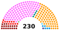 Portuguese Assembly of the Republic composition, 2019 election.png