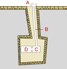 Layout of the pyramid structure