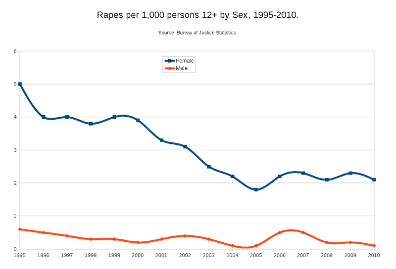 Rapes per 1000 by sex 1995-2010.png