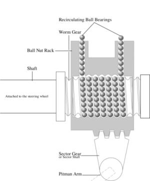 Recirculating ball - A diagram of a recirculating ball mechanism