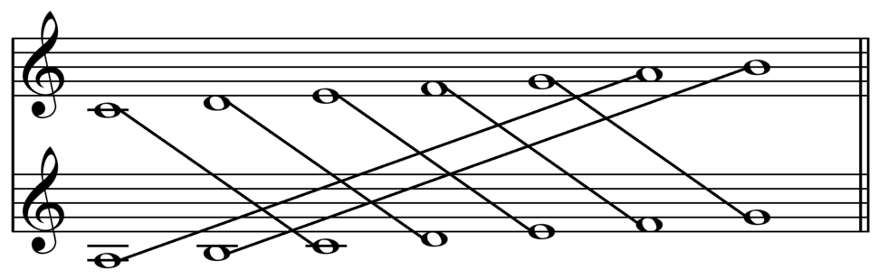 Relative major and minor scales on C and a