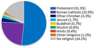 Demography of the United States - Major religions by overall percentage (2007).