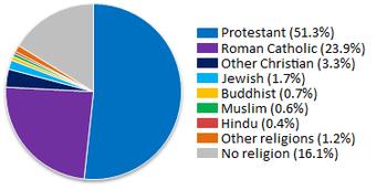 Philippines Religion Pie-Chart