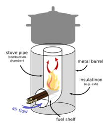 Rocket Stove Wikipedia