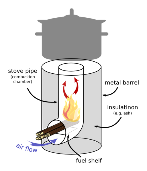 Our daily green efficient home heating with rocket stove for Rocket stove home heating