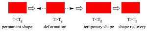 Shape-memory polymer - Image: SM Process