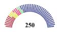 Serbian Parliament 2014.png
