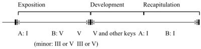 sonata form wikipedia sonata form simple form analysis school of music