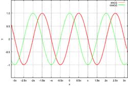 三角関数の周期性