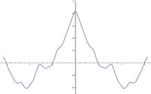 On Derivatives of Non-Analytic Functions