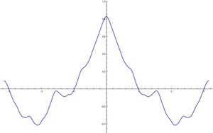 Non-analytic smooth function - Image: Smooth non analytic function
