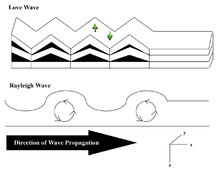 dispersion properties of the propagation of linear waves Alternately put, since the dispersion relation is linear, for a fixed frequency  this  is a kind of dispersion relation because it interrelates two wave properties and it  is  relations that describe the frequency dependence of wave propagation and.