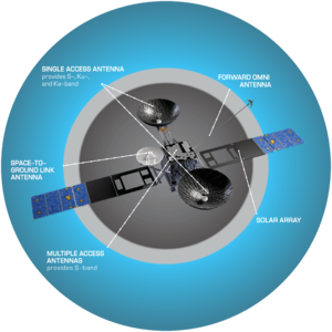 Tracking and Data Relay Satellite System - TDRSS satellite
