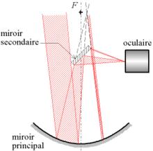 trajet de la lumière dans un télescope