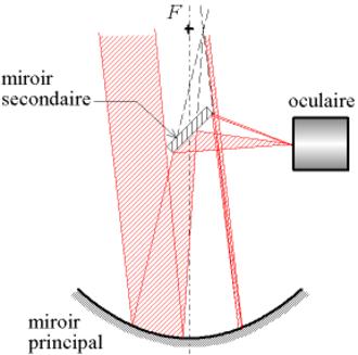 Catoptrics - Light path of a Newtonian (catoptric) telescope
