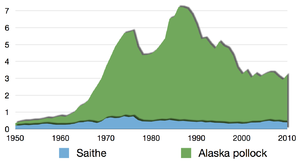 Pollock - Image: Time series for global capture of all pollock