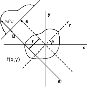 Tomographic reconstruction - Figure 1: Parallel beam geometry utilized in tomography and tomographic reconstruction. Each projection, resulting from tomography under a specific angle, is made up of the set of line integrals through the object.