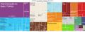 Tree Map-Atividades Economicas no Rio de Janeiro (2012).png