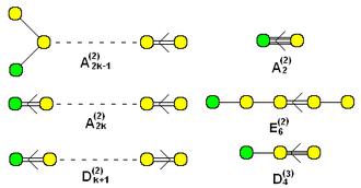 Affine Lie algebra - Image: Twisted affine Dynkin diagrams