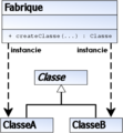 UML DP Fabrique.png