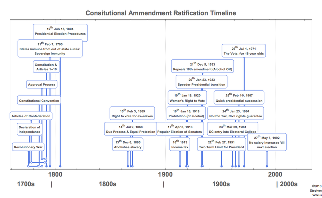 an introduction to the timeline of the american civil rights movement in the united states Introduction to american  by the constitution of the united states the civil rights movement was a battle to ensure the  origins of civil rights:.