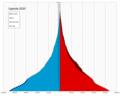 Uganda single age population pyramid 2020.png