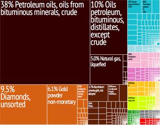Economy of the United Arab Emirates - Image: United Arab Emirates Export Treemap