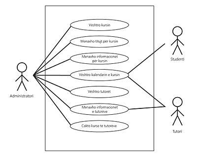 Use case diagram wikipedia n kt figur n kemi br identifikimin e rasteve t prdorimit potencial dhe aktorve potencial use case diagrami i menaxhimit t kurseve t sistemit ccuart Image collections